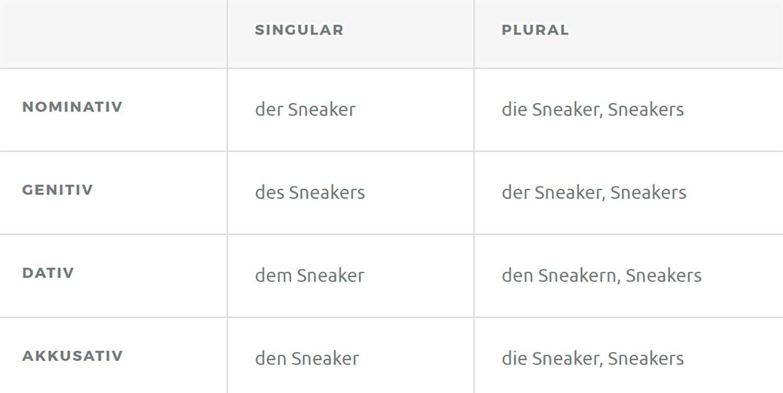 Unnützes Wissen: Sneaker - QUIZmag - Popkultur-Rätsel für